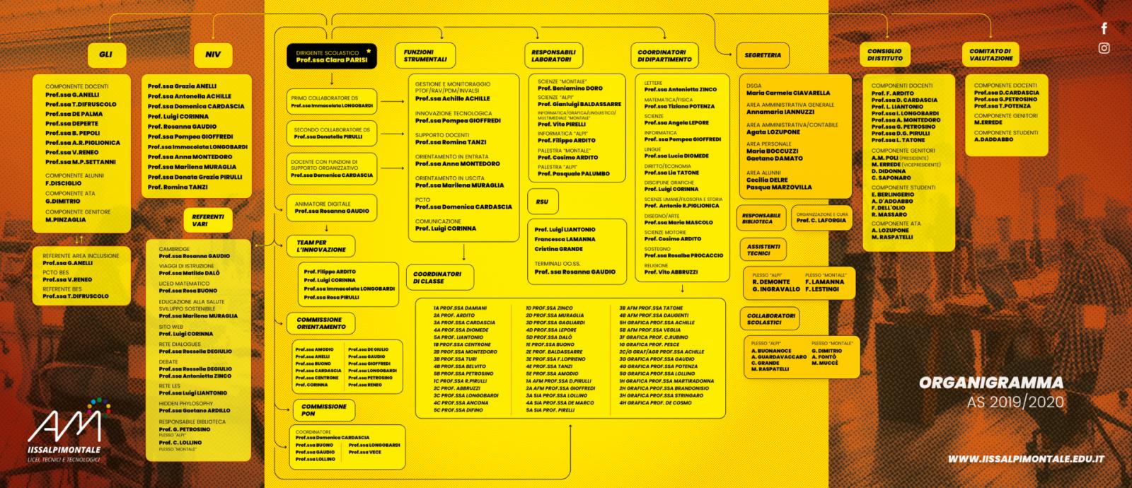 ORGANIGRAMMA IISS ALPI-MONTALE AS 2019/2020